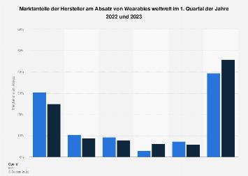 Marktanteile der Hersteller am Absatz von Wearables weltweit bis Q3 2018