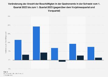 Beschäftigte in der Gastronomie in der Schweiz bis Q1 2018
