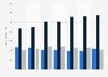 Dishwasher detergent usage in Spain 2014-2018, by user type