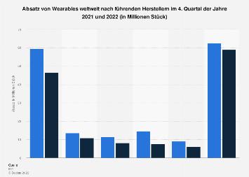 Absatz von Wearables weltweit nach Hersteller Q2 2018