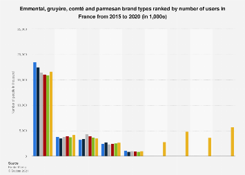 Usage of emmental, gruyère, comté and parmesan brand types in France 2015-2016