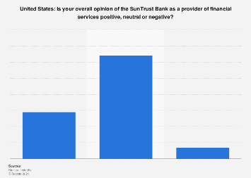 Brand evaluation - SunTrust Bank in the United States 2015