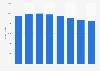 Bestehende Lehrverträge im Gastgewerbe in der Schweiz bis 2014