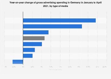 Year-on-year gross advertising expenditure change in Germany 2017, by type of media
