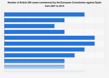 Article 260 cases against Spain from 2007 to 2017