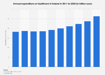 Current expenditure on healthcare in Ireland 2011 to 2016