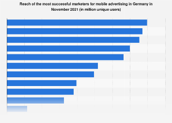 Reach of mobile advertising marketers in Germany January 2019