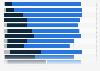 Umfrage zur Veränderung der Bedeutung von Marketinginstrumenten in Österreich 2015