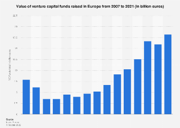 Venture capital funds raised by European companies 2014-2018