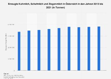 Kuhmilch-, Schafmilch- und Ziegenmilch-Erzeugung in Österreich bis 2018