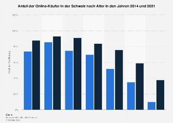 Anteil der Online-Shopper in der Schweiz nach Gerätetyp 2017