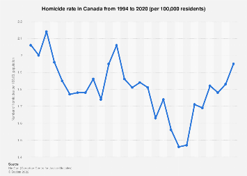 Homicide rate in Canada from 1994 to 2018