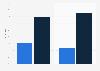 Anteil der Ausgaben für Standard- und Individual-Software in der Schweiz 2015