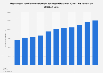 Umsatz von Ferrero weltweit bis 2016/2017