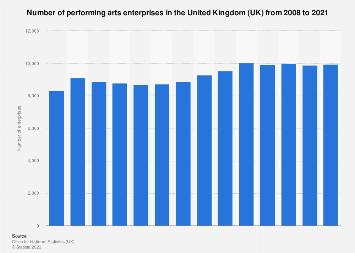 Number of performing arts enterprises in the UK 2008-2016