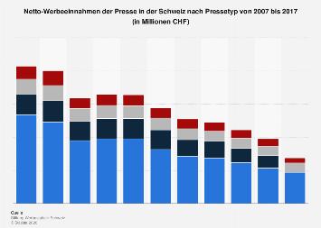Werbeeinnahmen der Presse in der Schweiz nach Pressetyp bis 2016