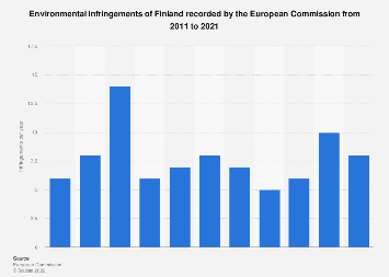 Breaches of European environmental regulations by Finland 2007 to 2017
