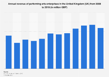 Turnover of performing arts enterprises in the UK 2008-2016
