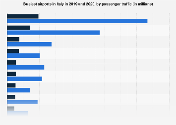 Leading airports by passenger numbers in Italy 2013-2017