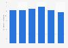 Stahlgussproduktion in der Schweiz bis 2014
