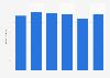 Mattresses: production value in Austria 2008-2013