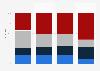Verteilung verschiedener Aktivitätsniveaus in der Schweiz nach Altersgruppen 2012