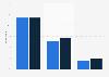Devices preferred for social media usage in France 2014-2015