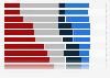 Verteilung verschiedener Aktivitätsniveaus in der Schweiz nach Beruf 2012