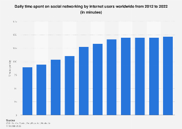 Daily social media usage worldwide 2012-2017