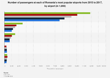 Romania: leading airports by passenger numbers from 2013 to 2017