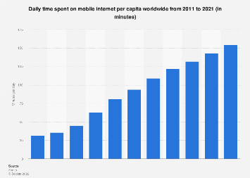 Daily mobile internet usage per capita worldwide 2011-2021