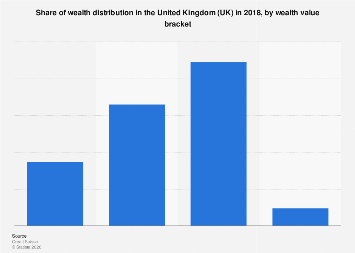 Wealth distribution in the United Kingdom (UK) as of 2017, by value