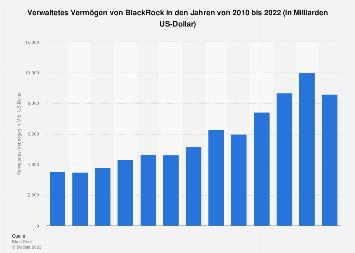 Verwaltetes Vermögen von BlackRock bis 2017