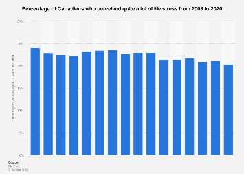 Percent of Canadians perceiving their life stress as quite a lot 2003-2018