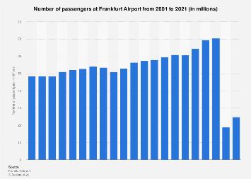 Frankfurt airport: number of passengers per month 2015-2017