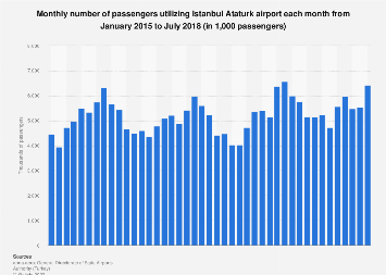 Istanbul Ataturk airport: number of passengers per month 2015-2018