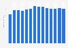 Umsatz von Griesson - de Beukelaer weltweit bis 2018