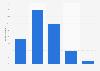 Average spending per online purchase in Switzerland 2014