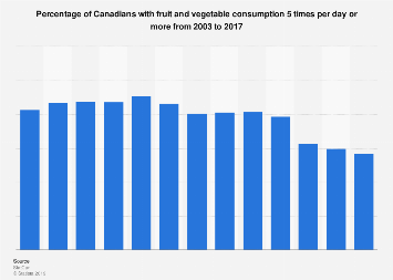 Canadians fruit and vegetable consumption per day percent