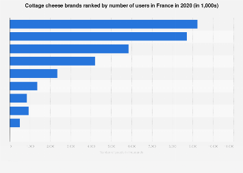 Leading cottage cheese brands in France 2017, by number of users