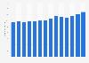 Umsatz von Kuchenmeister weltweit bis 2017