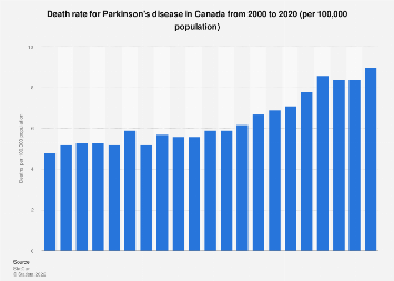 Death rate for Parkinson's disease in Canada 2000-2015