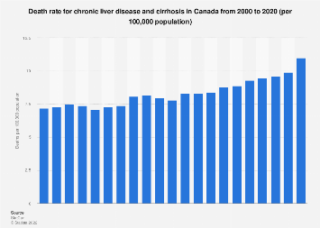 Death rate for chronic liver disease and cirrhosis in Canada 2000-2015