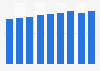 Canadian wine sales volume FY 2012-FY 2018