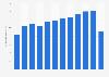 Bruttoeinnahmen der Luzern Tourismus AG bis 2017