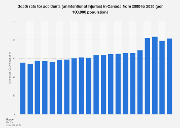 Death rate for accidents (unintentional injuries) in Canada 2000-2017