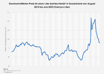 Monatlicher Heizölpreis in Deutschland bis Mai 2018
