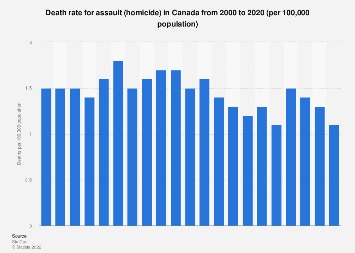Death rate for assault (homicide) in Canada 2000-2015