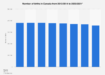 Number of births in Canada 2011/12 to 2016/17