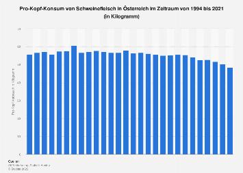 Pro-Kopf-Konsum von Schweinefleisch in Österreich bis 2016